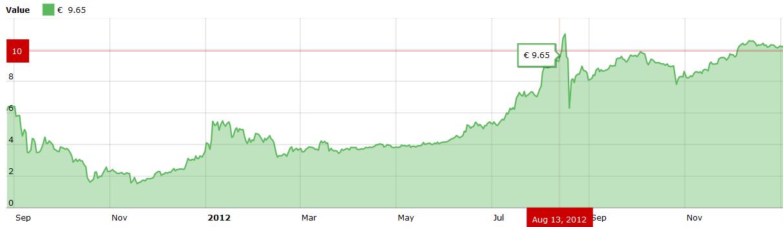 Kiek šiandien yra bitcoin. Kas yra bitcoin verta pinigų, 15min išbando kriptovaliutų