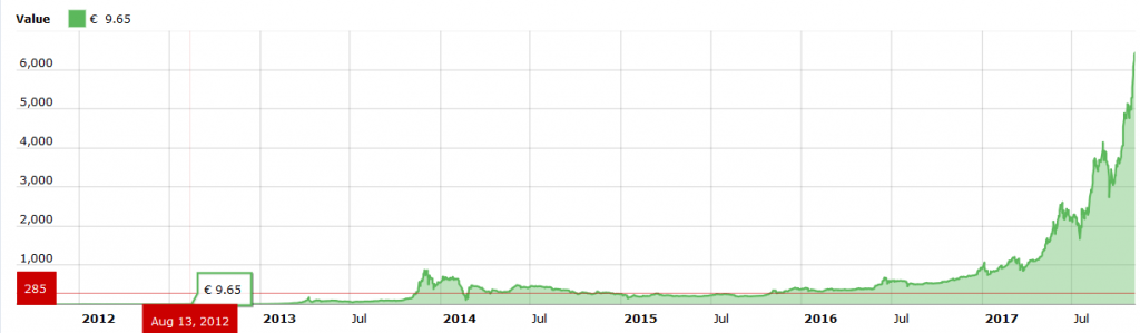 Bitcoin kaina 2012 metais