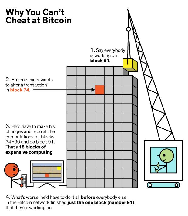 Blockchain - kaip blokų namas (Blockchain technologija)