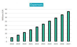 Bankera prognoziojamos išlaidos 2018-2027 metais