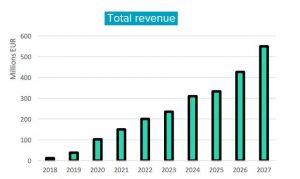 Bankera prognozuojamas pajamų augimas