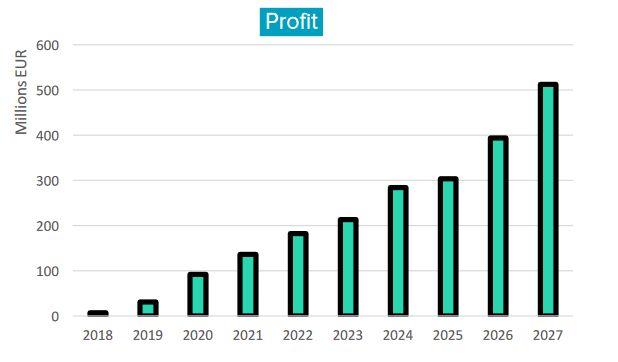 Bankera prognoziojamos pelnas 2018-2027 metais