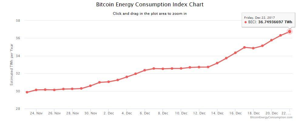 Bitcoin kasybos energijos kaštų augimas