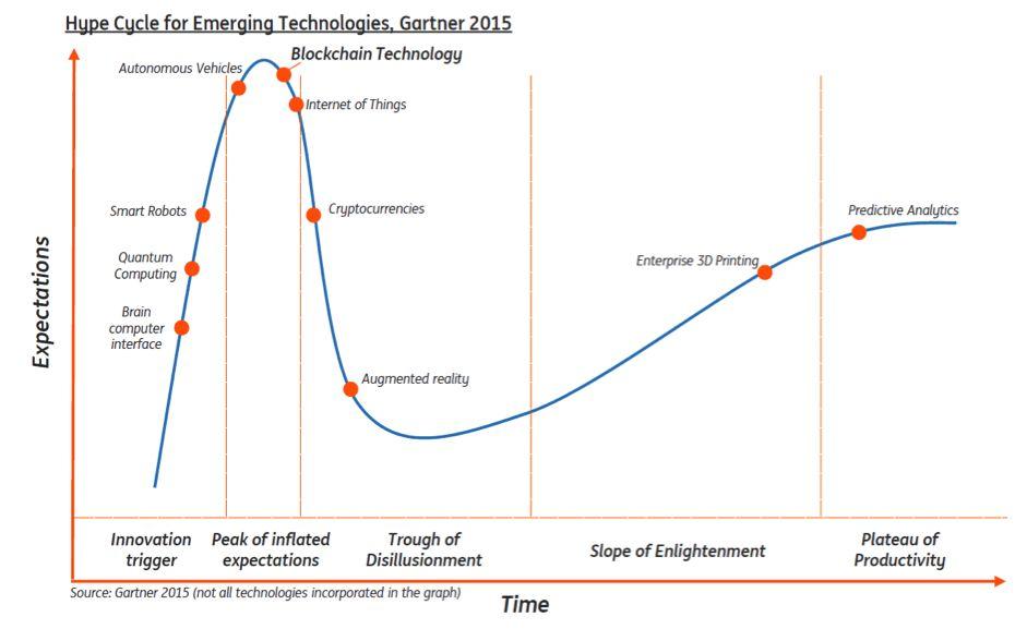 Technologijos evoliucija per per Gartnerio lūkesčių (hype) ciklus