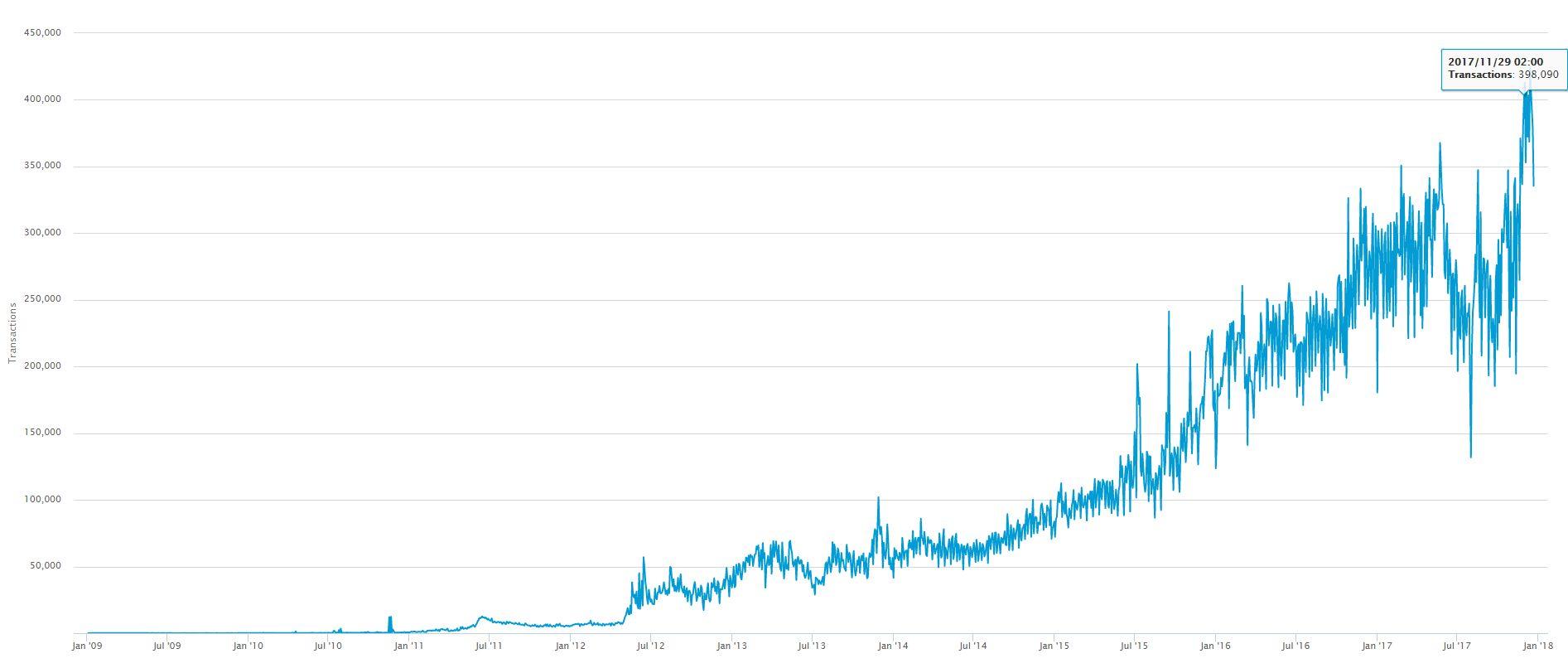 Bitcoin transakcijų augimas