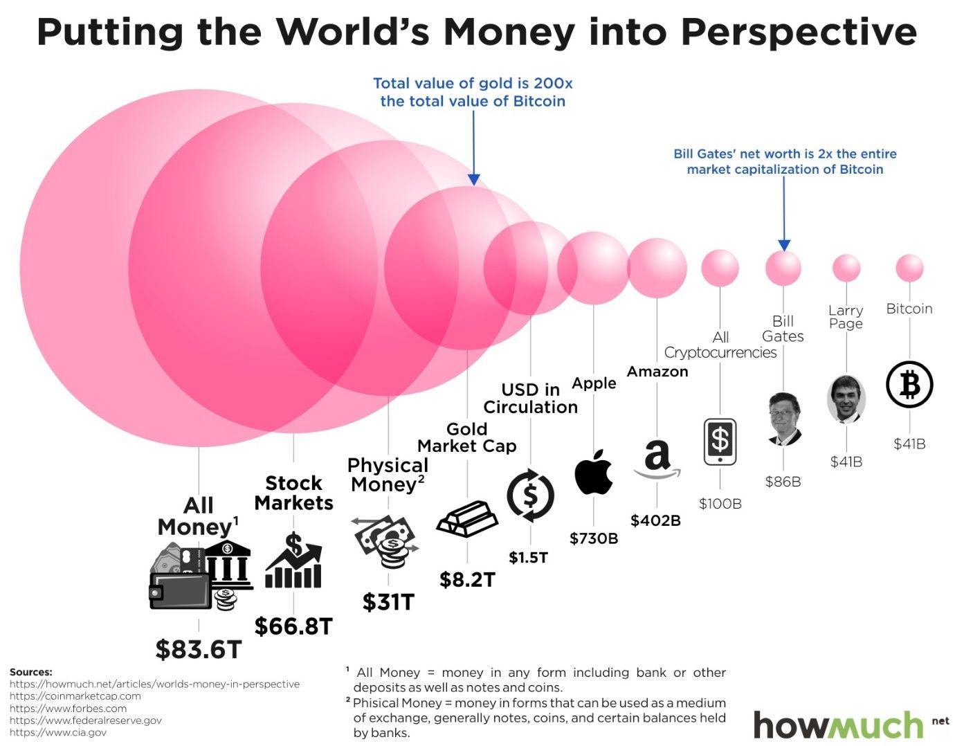 Kriptovaliutų kapitalizacija lyginant su kitomis turto klasėmis, įmonėmis ir kt.