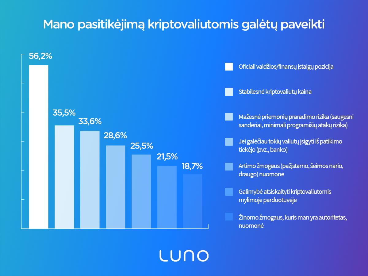 Lietuviai ir kriptovaliutos