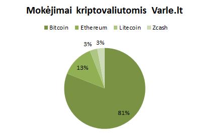 Kokias kriptovaliutas naudoja lietuviai