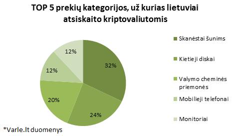 Kokias prekes perka lietuviai už kriptovaliutas?